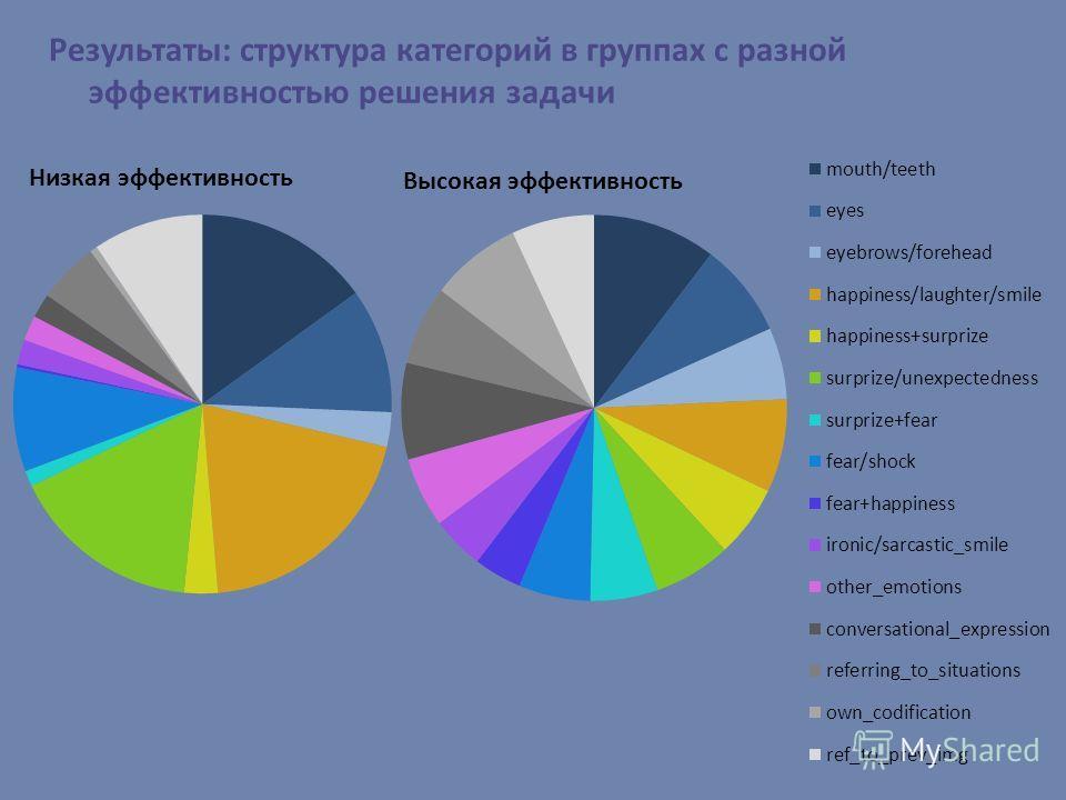 Результаты: структура категорий в группах с разной эффективностью решения задачи