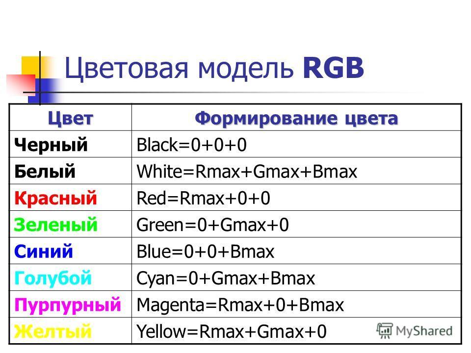 Цветовая модель RGB Цвет Формирование цвета ЧерныйBlack=0+0+0 БелыйWhite=Rmax+Gmax+Bmax КрасныйRed=Rmax+0+0 ЗеленыйGreen=0+Gmax+0 СинийBlue=0+0+Bmax ГолубойCyan=0+Gmax+Bmax ПурпурныйMagenta=Rmax+0+Bmax ЖелтыйYellow=Rmax+Gmax+0