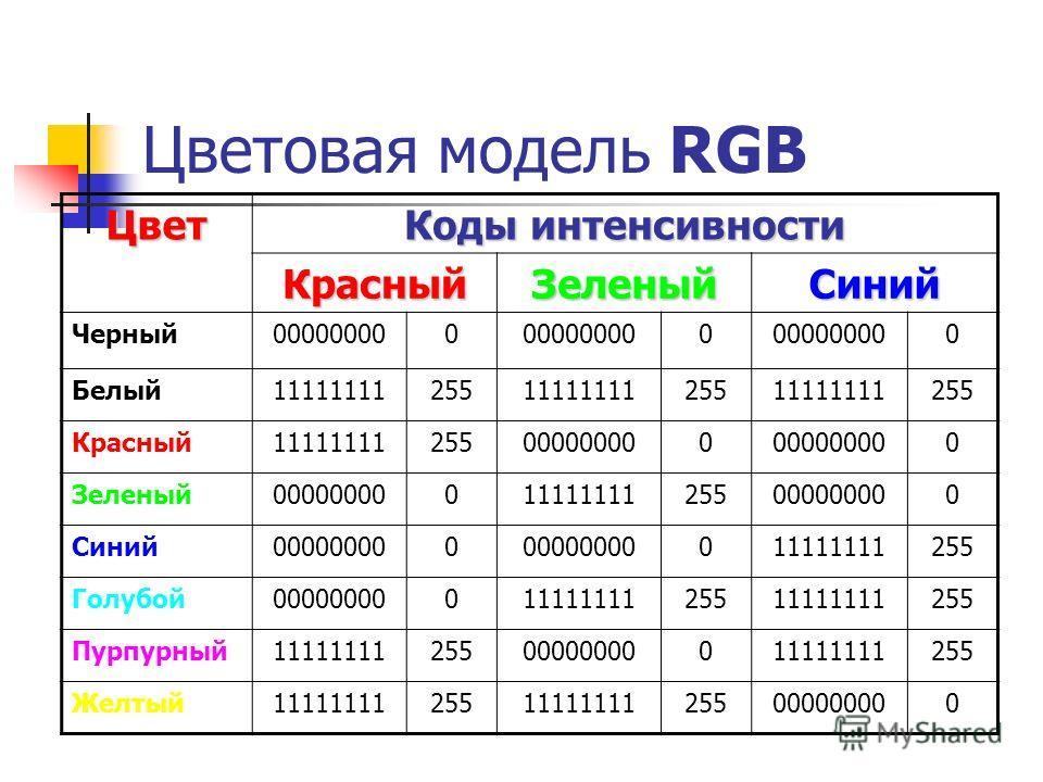 Цветовая модель RGB Цвет Коды интенсивности КрасныйЗеленыйСиний Черный000000000 0 0 Белый111111112551111111125511111111255 Красный11111111255000000000 0 Зеленый00000000011111111255000000000 Синий000000000 011111111255 Голубой0000000001111111125511111