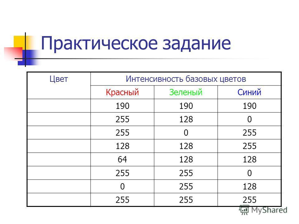 Практическое задание ЦветИнтенсивность базовых цветов КрасныйЗеленыйСиний 190 2551280 2550 128 255 64128 255 0 0 128 255