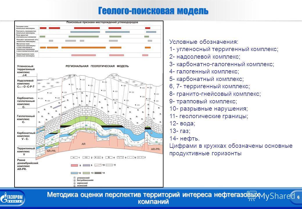 6 Методика оценки перспектив территорий интереса нефтегазовых компаний 6 Геолого-поисковая модель Условные обозначения: 1- угленосный терригенный комплекс; 2- надсолевой комплекс; 3- карбонатно-галогенный комплекс; 4- галогенный комплекс; 5- карбонат