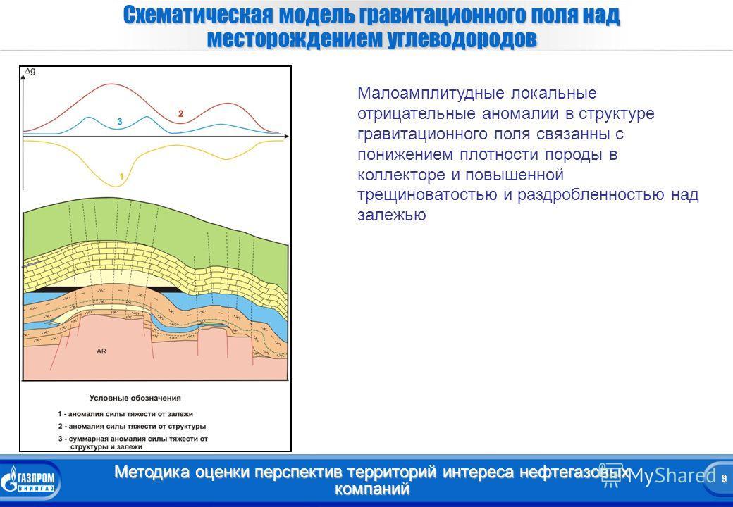 9 Методика оценки перспектив территорий интереса нефтегазовых компаний 9 Схематическая модель гравитационного поля над месторождением углеводородов Малоамплитудные локальные отрицательные аномалии в структуре гравитационного поля связанны с понижение