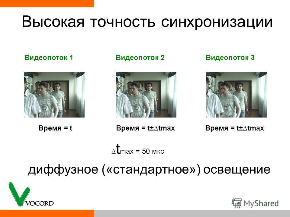 Высокая точность синхронизации t max = 50 мкс Время = tВремя = t±tmax Видеопоток 1Видеопоток 2Видеопоток 3 диффузное («стандартное») освещение