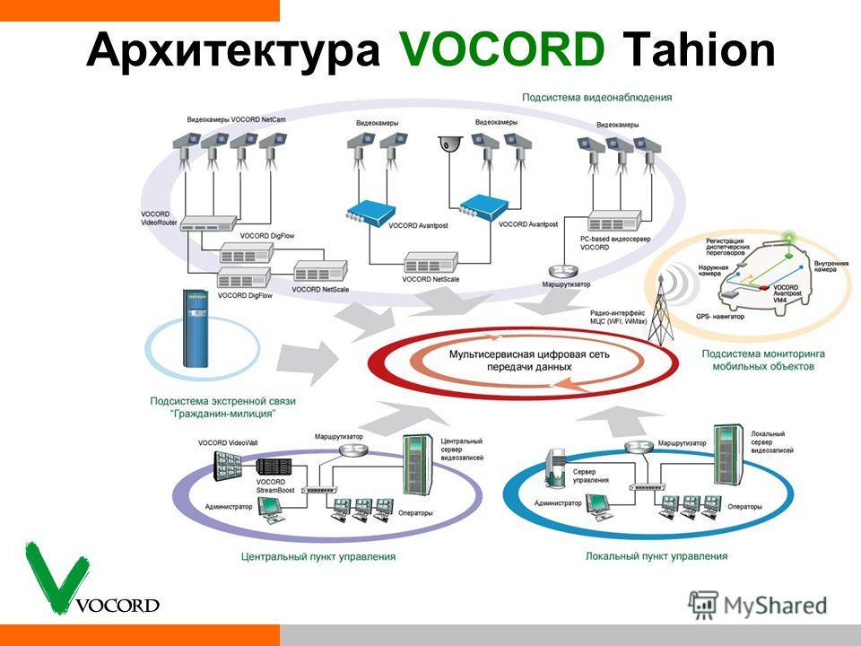 Архитектура VOCORD Tahion
