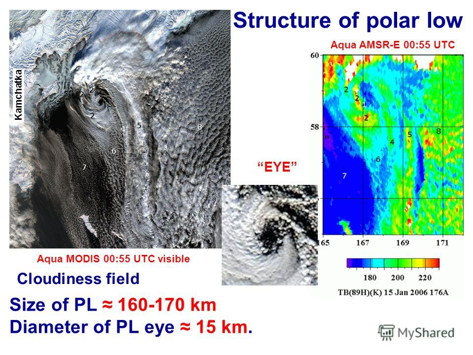 Size of PL 160-170 km Diameter of PL eye 15 km. Structure of polar low Aqua MODIS 00:55 UTC visible Aqua AMSR-E 00:55 UTC EYE Cloudiness field Kamchatka
