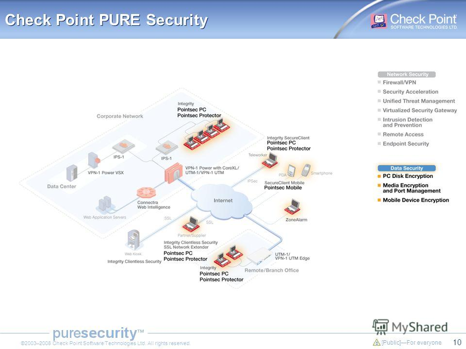 10 [Public]For everyone ©2003–2008 Check Point Software Technologies Ltd. All rights reserved. Check Point PURE Security