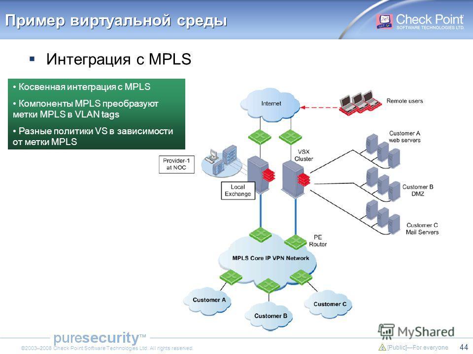 44 [Public]For everyone ©2003–2008 Check Point Software Technologies Ltd. All rights reserved. Пример виртуальной среды Интеграция с MPLS Косвенная интеграция с MPLS Компоненты MPLS преобразуют метки MPLS в VLAN tags Разные политики VS в зависимости