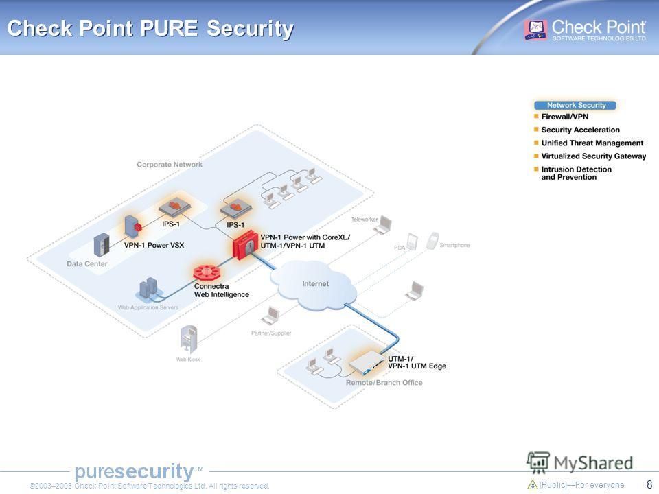 8 [Public]For everyone ©2003–2008 Check Point Software Technologies Ltd. All rights reserved. Check Point PURE Security