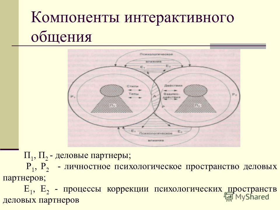 Компоненты интерактивного общения П 1, П 2 - деловые партнеры; P 1, Р 2 - личностное психологическое пространство деловых партнеров; Е 1, Е 2 - процессы коррекции психологических пространств деловых партнеров