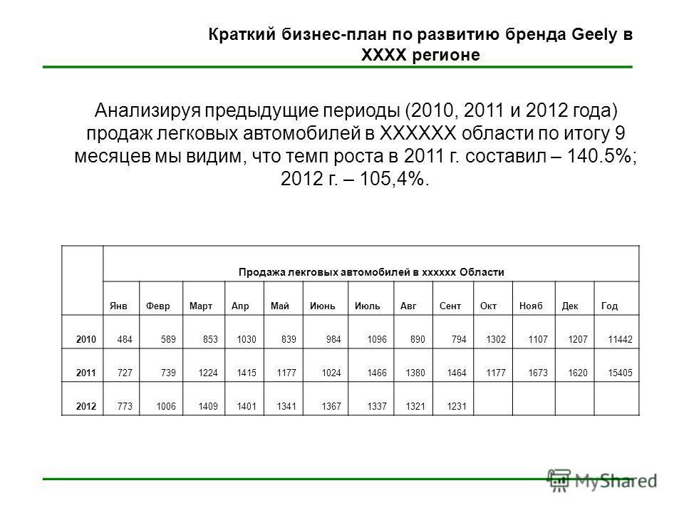 ____________________________ Краткий бизнес-план по развитию бренда Geely в XXXX регионе Анализируя предыдущие периоды (2010, 2011 и 2012 года) продаж легковых автомобилей в XXXXXX области по итогу 9 месяцев мы видим, что темп роста в 2011 г. состави