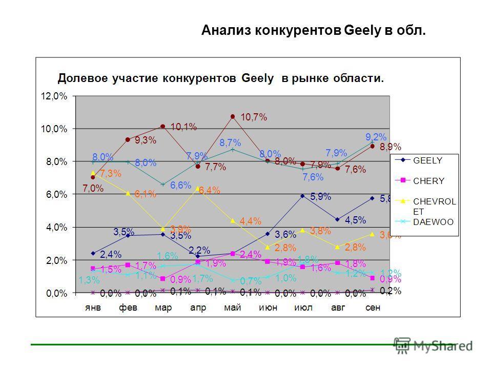 ____________________________ Анализ конкурентов Geely в обл.