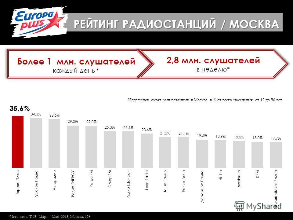 Более 1 млн. слушателей каждый день * 2,8 млн. слушателей в неделю* РЕЙТИНГ РАДИОСТАНЦИЙ / МОСКВА *Источник: TNS. Март – Май 2013, Москва, 12+ Недельный охват радиостанций в Москве в % от всего населения от 12 до 50 лет
