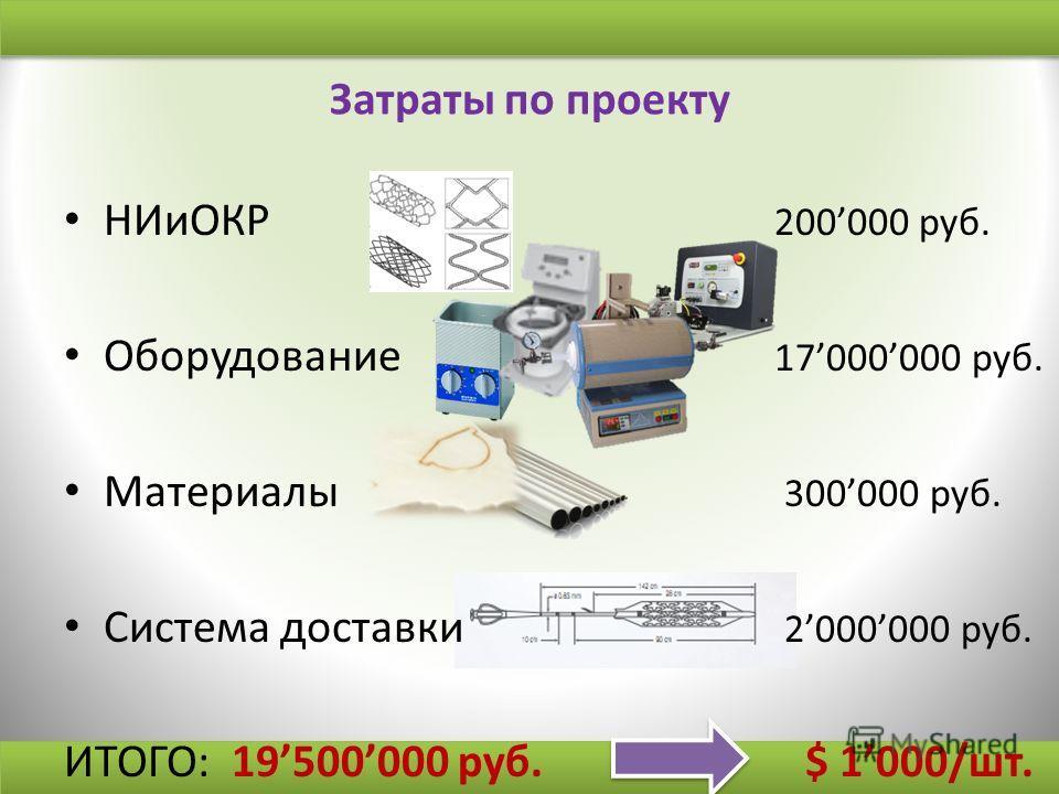Затраты по проекту НИиОКР 200000 руб. Оборудование 17000000 руб. Материалы 300000 руб. Система доставки 2000000 руб. ИТОГО: 19500000 руб. $ 1000/шт.