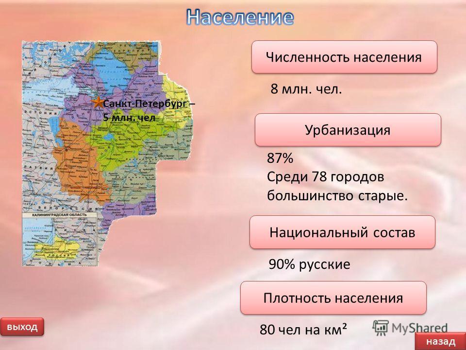 выход 87% Среди 78 городов большинство старые. Урбанизация 8 млн. чел. Численность населения Санкт-Петербург – 5 млн. чел 90% русские Национальный состав 80 чел на км² Плотность населения назад