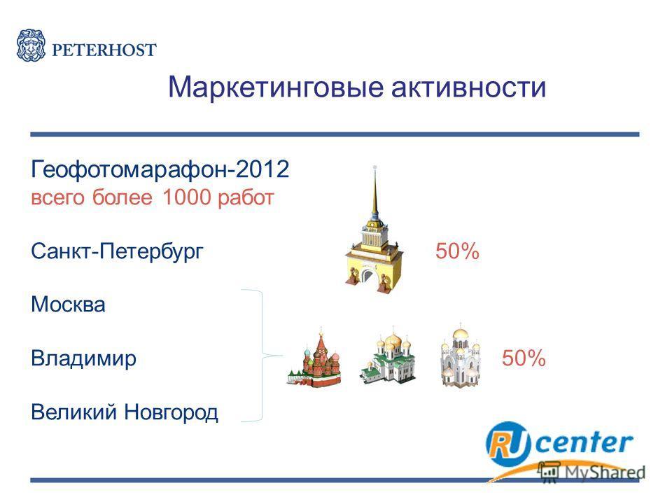 Маркетинговые активности Геофотомарафон-2012 всего более 1000 работ Санкт-Петербург 50% Москва Владимир 50% Великий Новгород