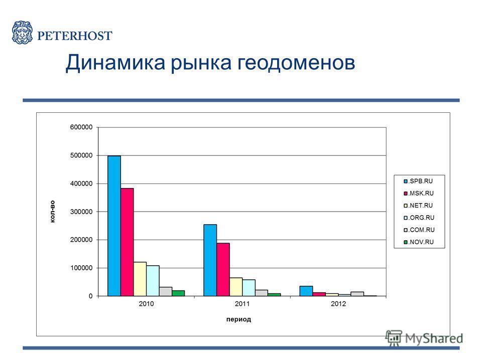 Динамика рынка геодоменов