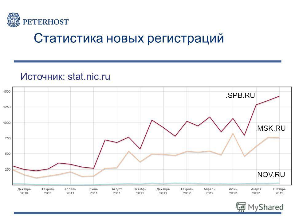 Источник: stat.nic.ru Статистика новых регистраций.SPB.RU.MSK.RU.NOV.RU