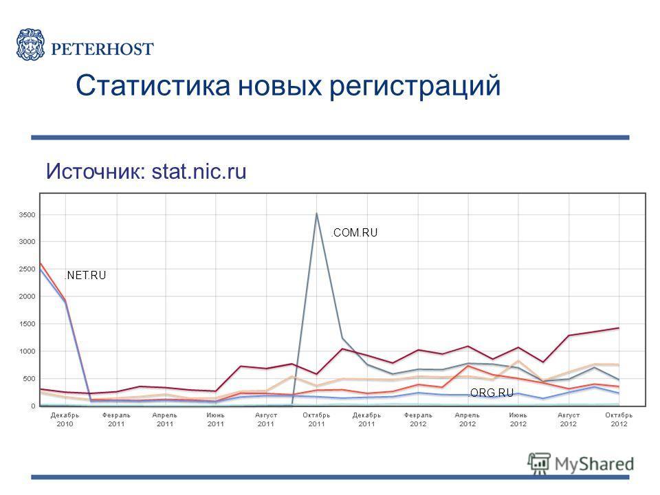 Источник: stat.nic.ru Статистика новых регистраций.COM.RU.NET.RU.ORG.RU