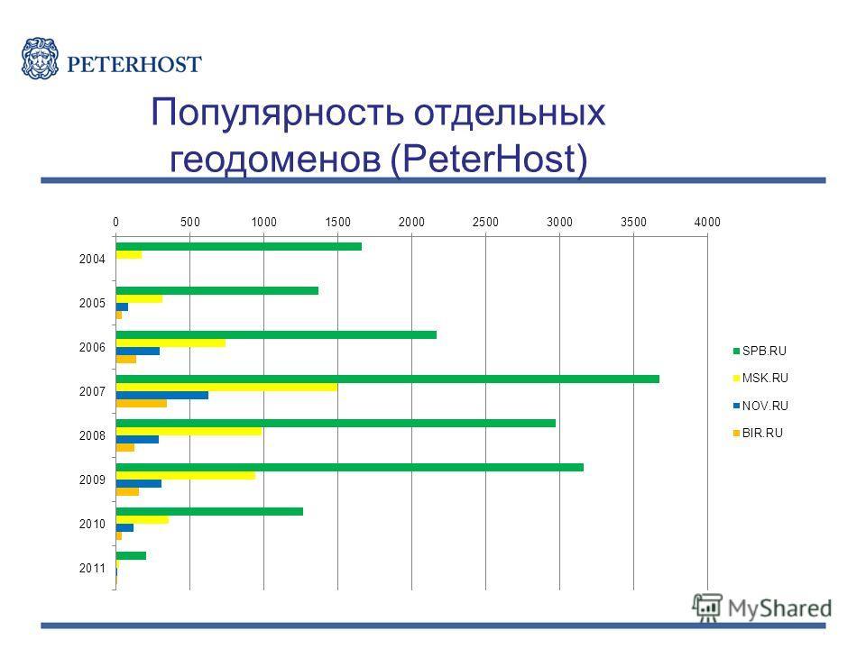 Популярность отдельных геодоменов (PeterHost)