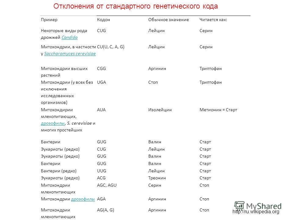 ПримерКодонОбычное значениеЧитается как: Некоторые виды рода дрожжей CandidaCandida CUGЛейцинСерин Митохондрии, в частности у Saccharomyces cerevisiaeSaccharomyces cerevisiae CU(U, C, A, G)ЛейцинСерин Митохондрии высших растений CGGАргининТриптофан М