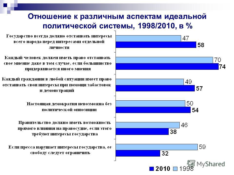 Отношение к различным аспектам идеальной политической системы, 1998/2010, в %