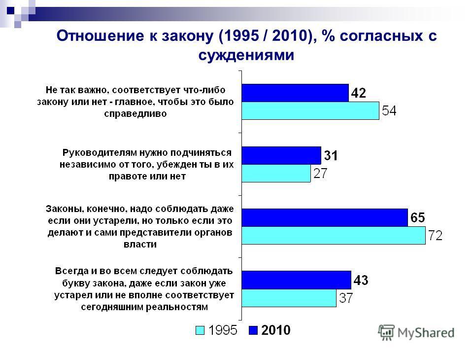 Отношение к закону (1995 / 2010), % согласных с суждениями