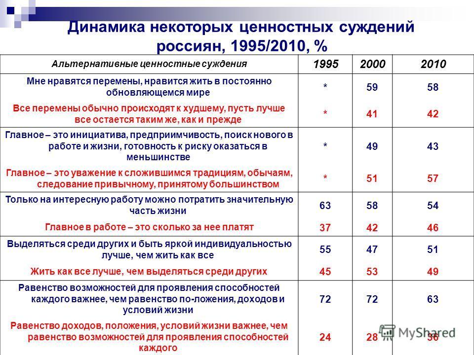 Динамика некоторых ценностных суждений россиян, 1995/2010, % Альтернативные ценностные суждения 199520002010 Мне нравятся перемены, нравится жить в постоянно обновляющемся мире *5958 Все перемены обычно происходят к худшему, пусть лучше все остается