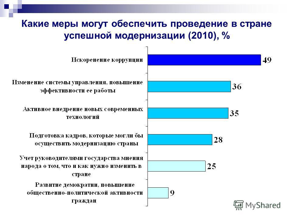 Какие меры могут обеспечить проведение в стране успешной модернизации (2010), %