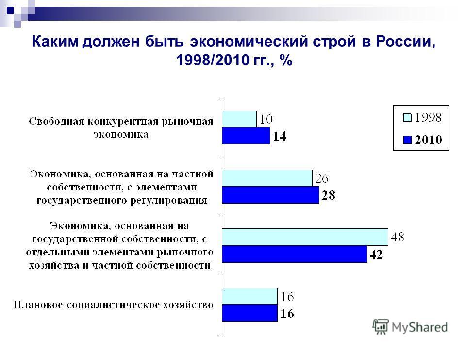 Каким должен быть экономический строй в России, 1998/2010 гг., %