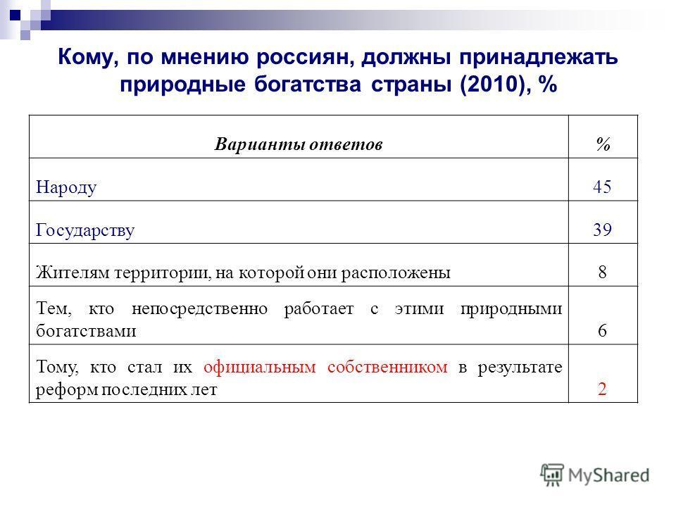 Кому, по мнению россиян, должны принадлежать природные богатства страны (2010), % Варианты ответов% Народу45 Государству39 Жителям территории, на которой они расположены8 Тем, кто непосредственно работает с этими природными богатствами6 Тому, кто ста