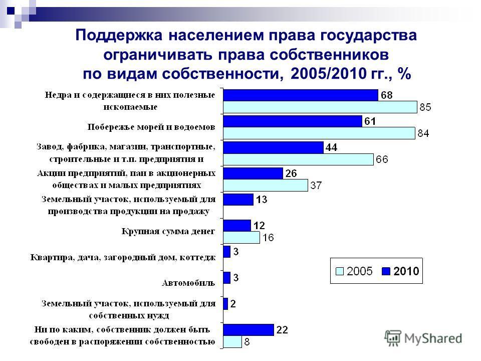 Поддержка населением права государства ограничивать права собственников по видам собственности, 2005/2010 гг., %