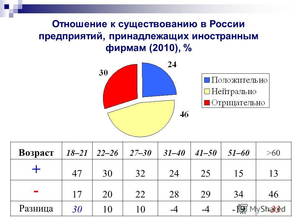 Отношение к существованию в России предприятий, принадлежащих иностранным фирмам (2010), % Возраст 18–2122–2627–3031–4041–5051–60>60 + 47303224251513 - 17202228293446 Разница 3010 -4 -19-33