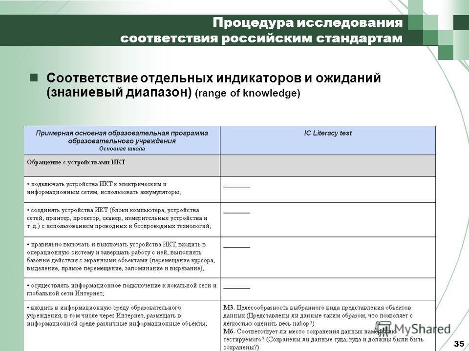 Процедура исследования соответствия российским стандартам Соответствие отдельных индикаторов и ожиданий (знаниевый диапазон) (range of knowledge) 35