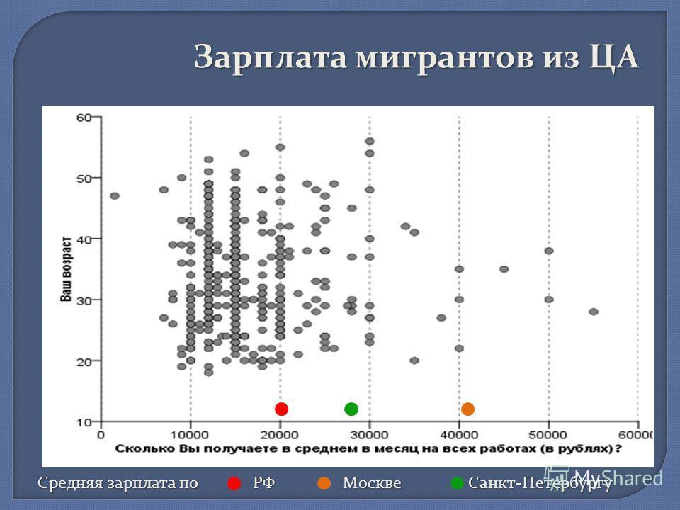 Средняя зарплата по РФ Москве Санкт-Петербургу Зарплата мигрантов из ЦА