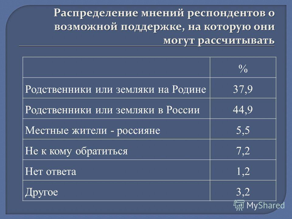 Распределение мнений респондентов о возможной поддержке, на которую они могут рассчитывать % Родственники или земляки на Родине37,9 Родственники или земляки в России44,9 Местные жители - россияне5,5 Не к кому обратиться7,2 Нет ответа1,2 Другое3,2