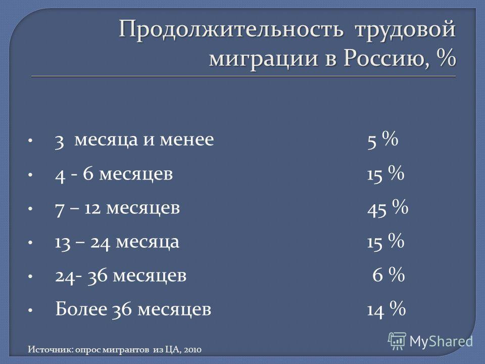 Продолжительность трудовой миграции в Россию, % 3 месяца и менее5 % 4 - 6 месяцев 15 % 7 – 12 месяцев45 % 13 – 24 месяца15 % 24- 36 месяцев 6 % Более 36 месяцев14 % Источник: опрос мигрантов из ЦА, 2010