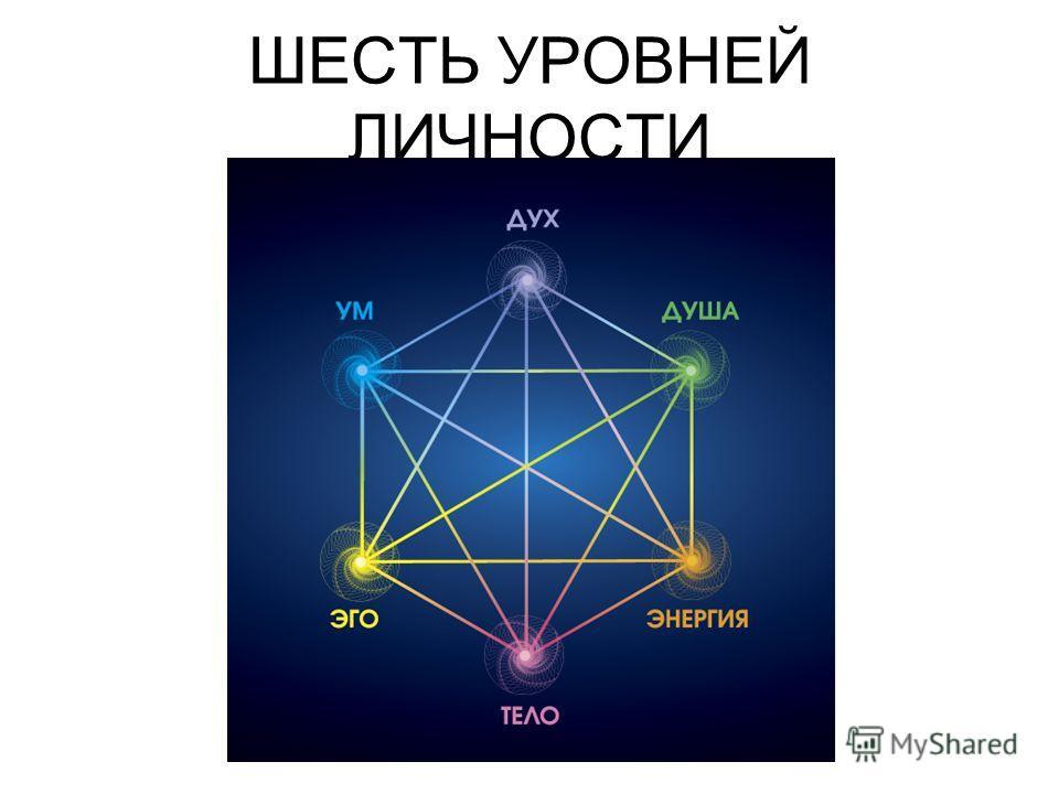 ШЕСТЬ УРОВНЕЙ ЛИЧНОСТИ
