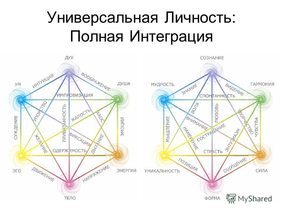 Универсальная Личность: Полная Интеграция