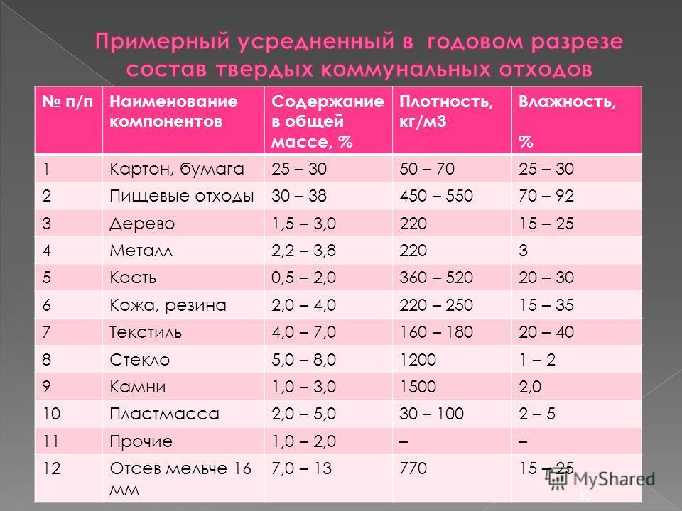 п/пНаименование компонентов Содержание в общей массе, % Плотность, кг/м3 Влажность, % 1Картон, бумага25 – 3050 – 7025 – 30 2Пищевые отходы30 – 38450 – 55070 – 92 3Дерево1,5 – 3,022015 – 25 4Металл2,2 – 3,82203 5Кость0,5 – 2,0360 – 52020 – 30 6Кожа, р