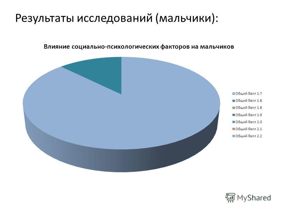 Результаты исследований (мальчики):