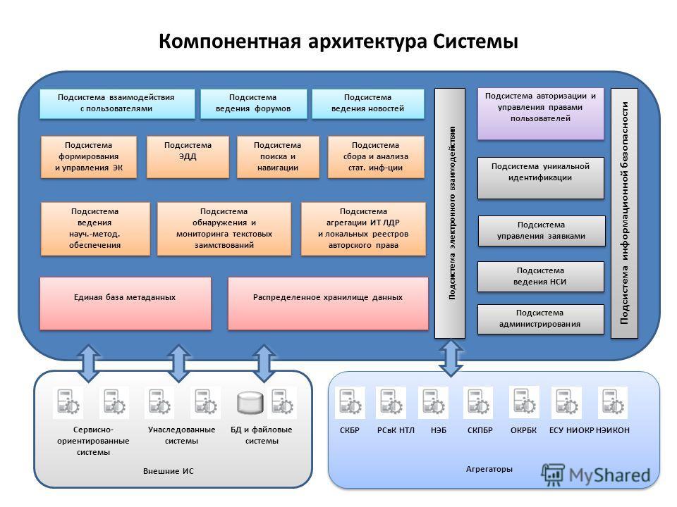 Компонентная архитектура Системы 9 Подсистема ведения форумов Подсистема ведения новостей Подсистема поиска и навигации Подсистема поиска и навигации Подсистема управления заявками Подсистема формирования и управления ЭК Подсистема обнаружения и мони
