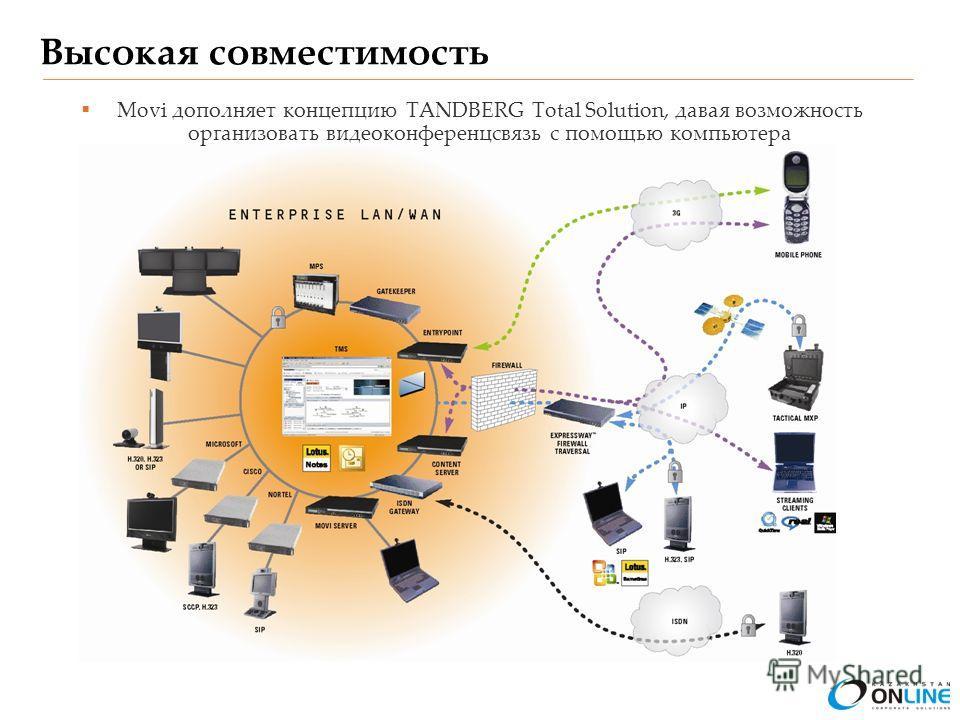 Высокая совместимость Movi дополняет концепцию TANDBERG Total Solution, давая возможность организовать видеоконференцсвязь с помощью компьютера