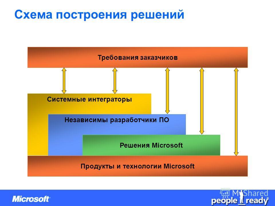 CONFIDENTIAL 88 Системные интеграторы Продукты и технологии Microsoft Независимы разработчики ПО Решения Microsoft Схема построения решений Требования заказчиков