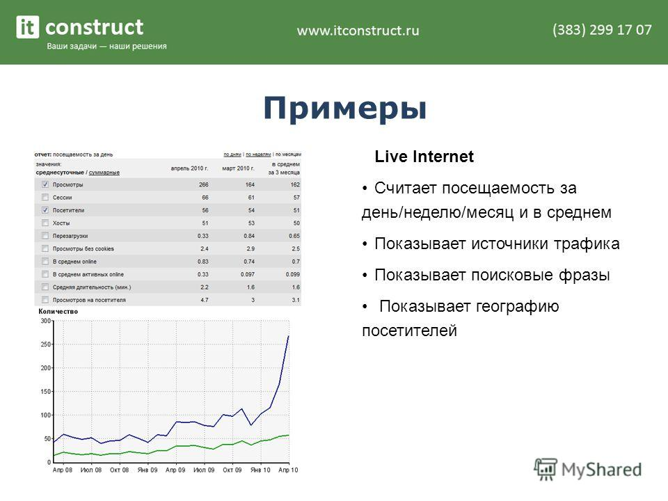 Примеры Live Internet Считает посещаемость за день/неделю/месяц и в среднем Показывает источники трафика Показывает поисковые фразы Показывает географию посетителей