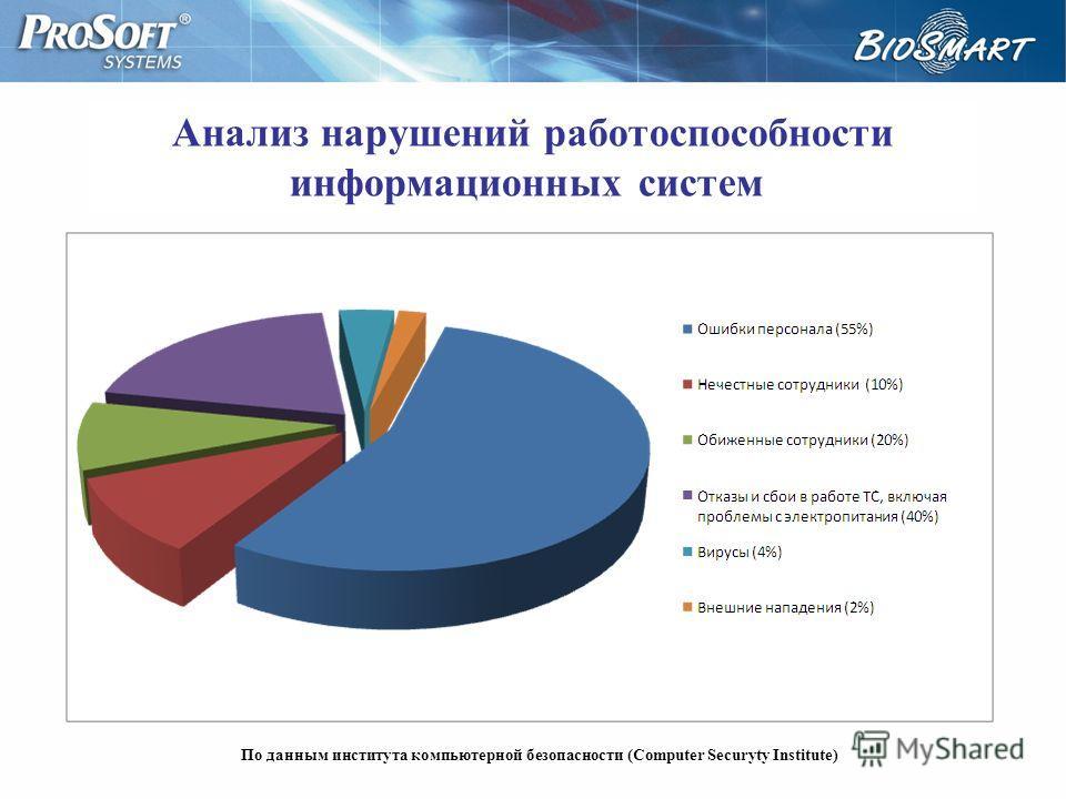 Анализ нарушений работоспособности информационных систем По данным института компьютерной безопасности (Computer Securyty Institute)