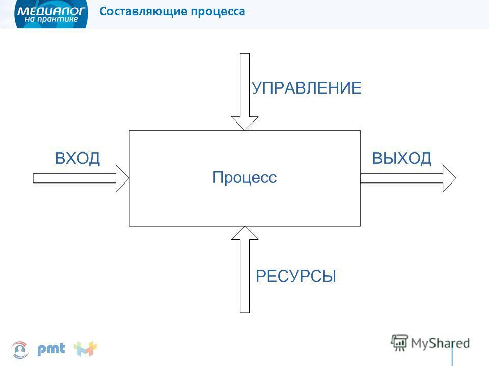 Составляющие процесса