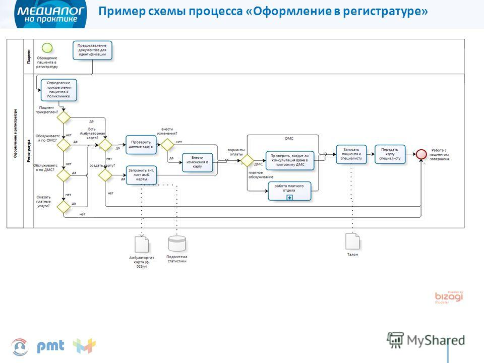 Пример схемы процесса «Оформление в регистратуре»
