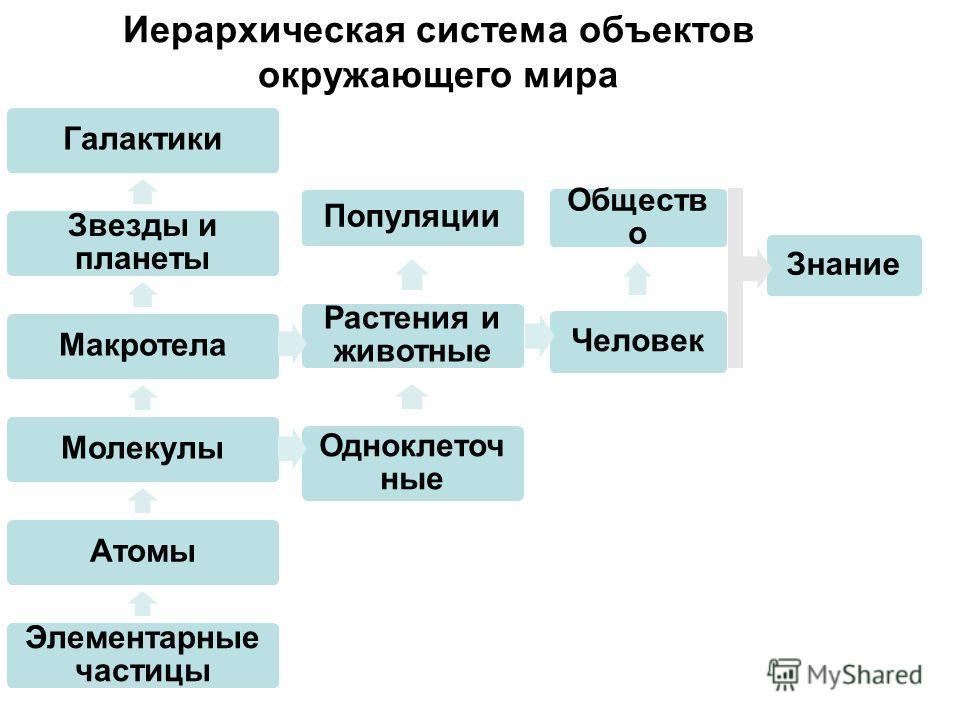 Иерархическая система объектов