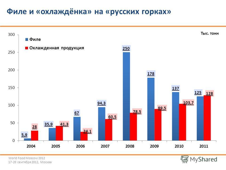 Филе и «охлаждёнка» на «русских горках» Тыс. тонн World Food Moscow 2012 17-20 сентября 2012, Москва