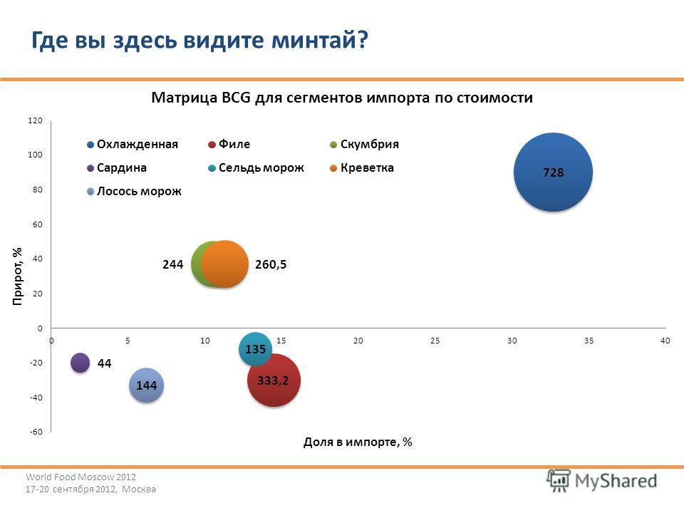 ©Ассоциация добытчиков минтая Где вы здесь видите минтай? World Food Moscow 2012 17-20 сентября 2012, Москва